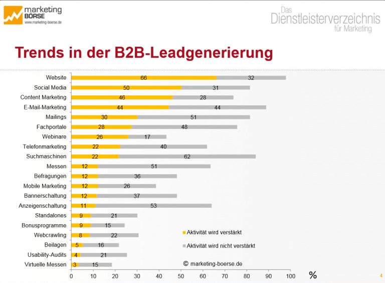Trends in der Leadgenerierung B2B