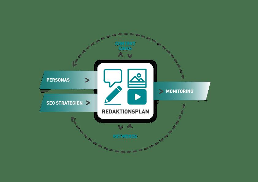 Redaktionsplan LeadEngine